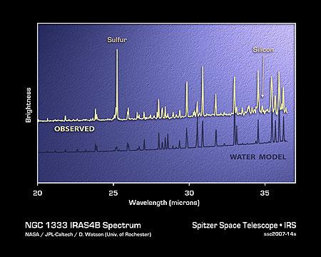 agua en espectro