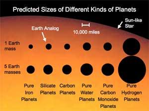 composiciones planetas