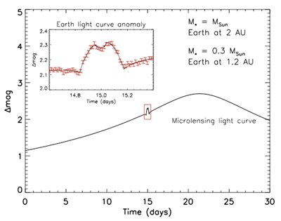 curva microlente
