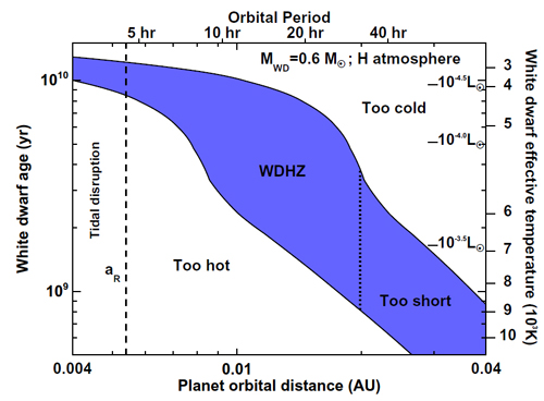 enana blanca habitabilidad