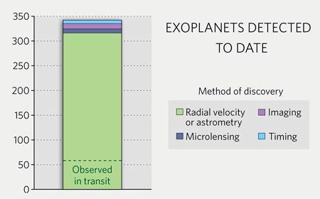 estadistica exoplanetas