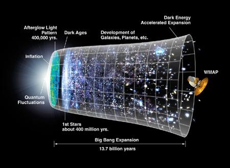 evolucion cosmica