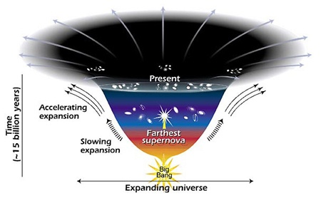 expansion cosmologica