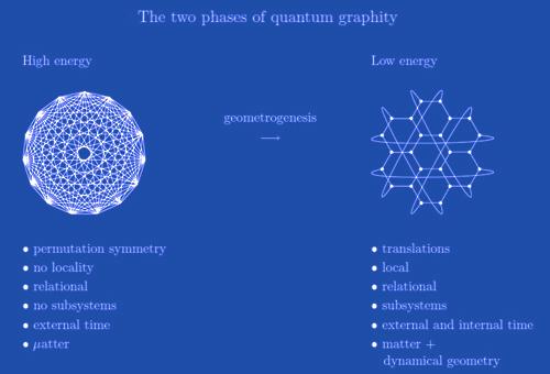 geometrogenesis