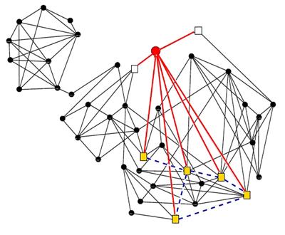 grafo red social