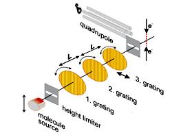 interferometro de particulas