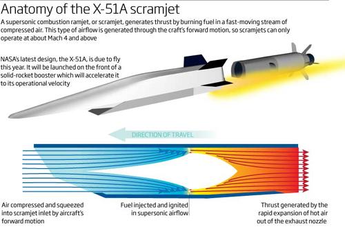 scramjet design