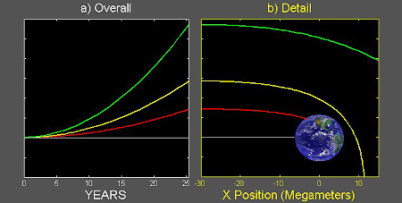trayectorias impacto