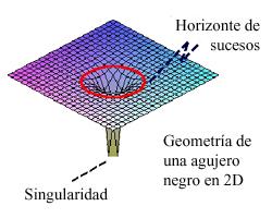 Resultado de imagen de La singularidad del agujero negro