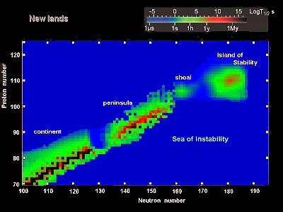 Neofronteras en busca de la segunda isla de estabilidad portada nmero de neutrones horizontal frente a al nmero atmico nmero de protones para elementos superpesados el color indicara la vida media de los urtaz Choice Image